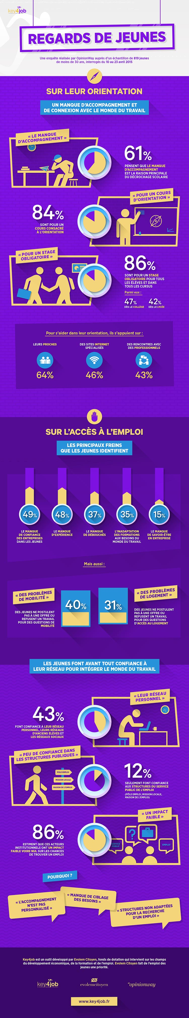 infographie-key4job-chomage-emploi-jeunes